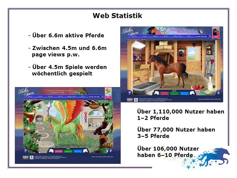 Web Statistik Über 6.6m aktive Pferde Zwischen 4.5m und 6.6m
