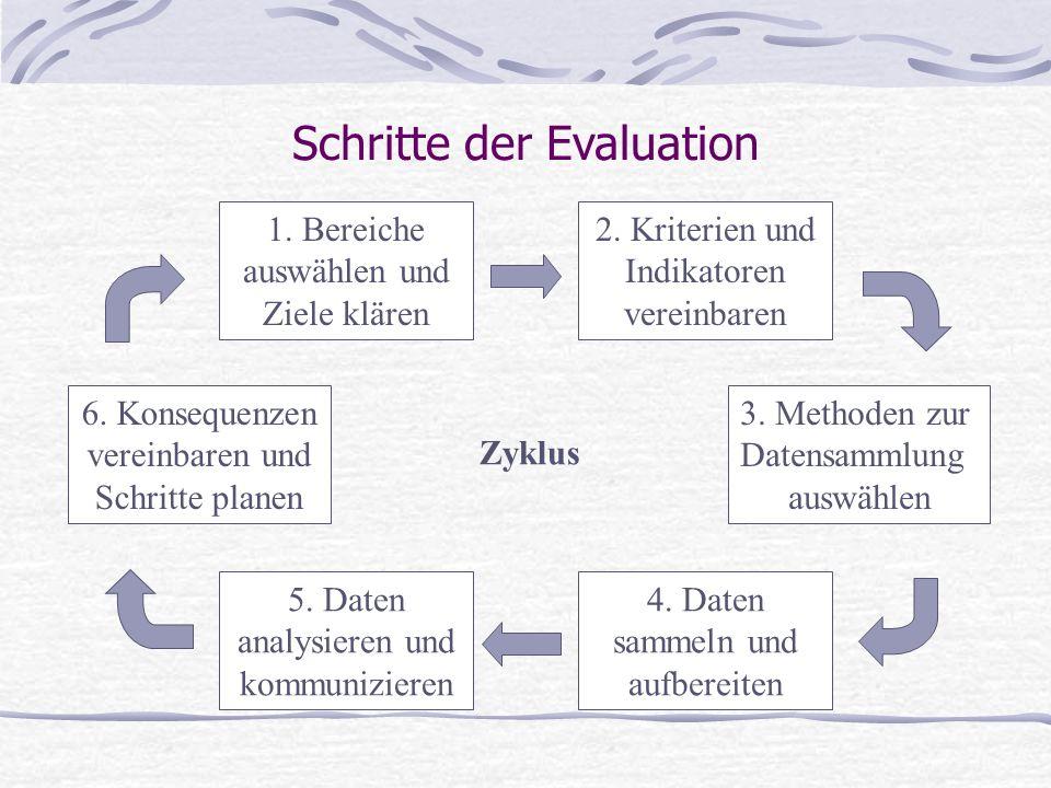 Schritte der Evaluation