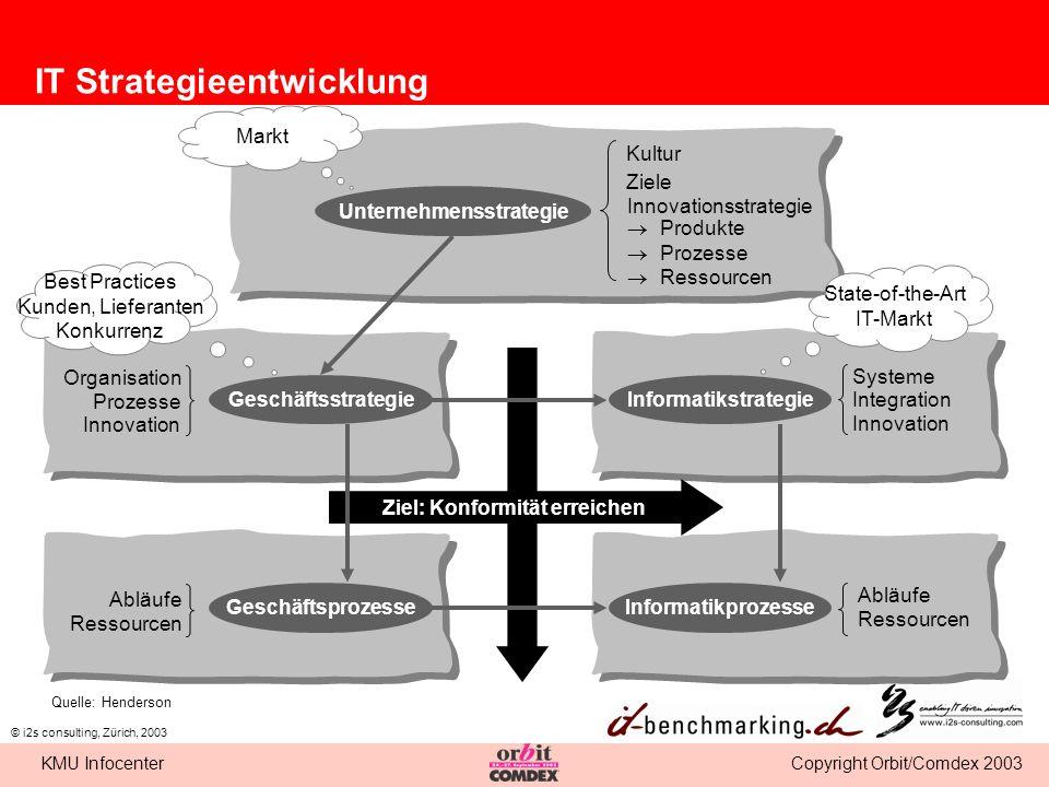 IT Strategieentwicklung