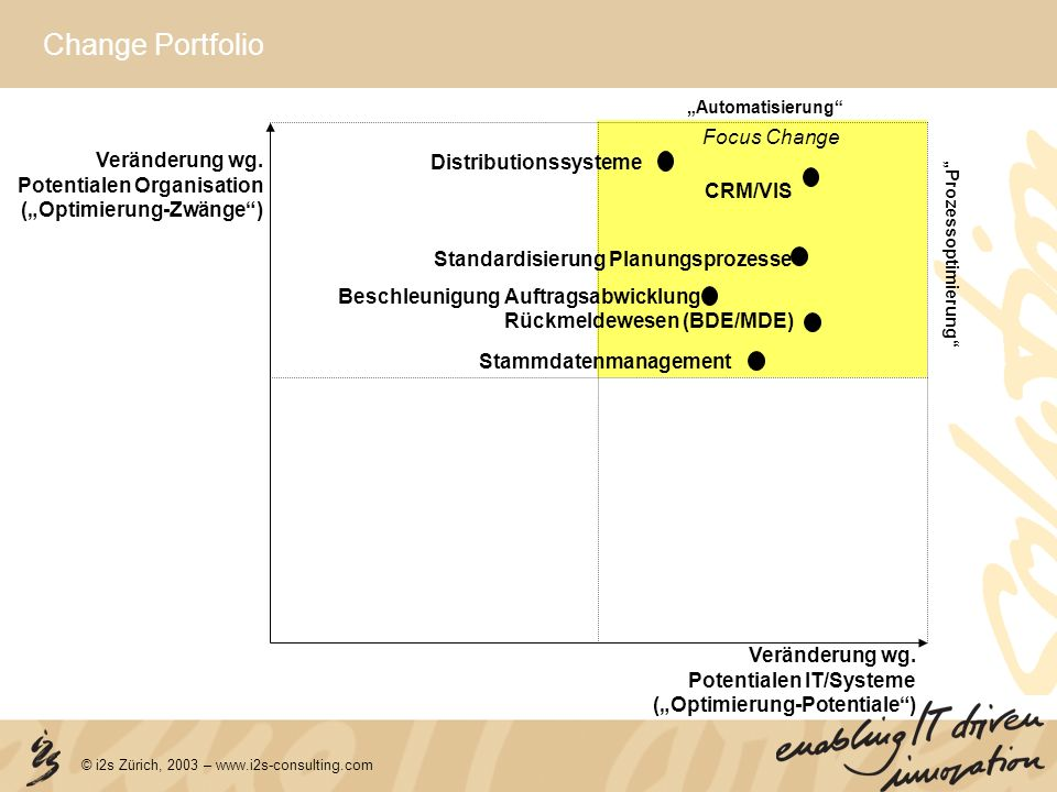 Change Portfolio Focus Change Veränderung wg. Distributionssysteme
