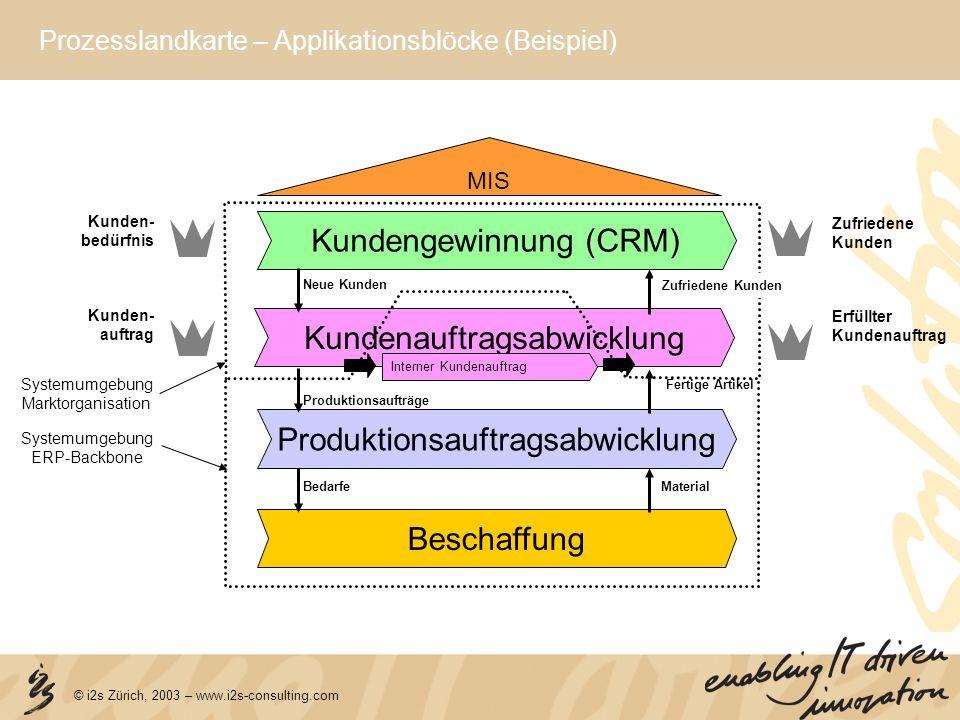 Prozesslandkarte – Applikationsblöcke (Beispiel)