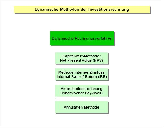Dynamische Methoden der Investitionsrechnung