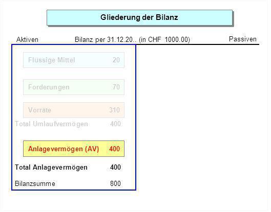 Gliederung der BilanzAktiven. Bilanz per 31.12.20.. (in CHF 1000.00) Passiven. Kasse 2. Bank 15. Post 3.
