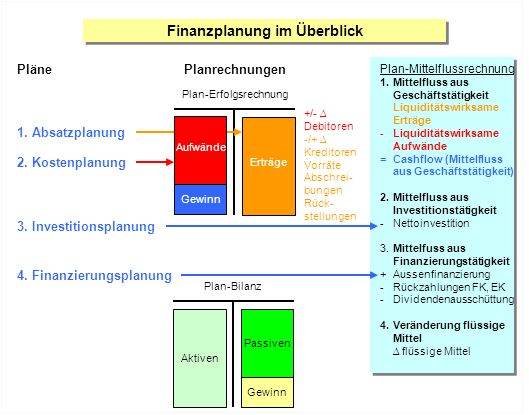 Finanzplanung im Überblick