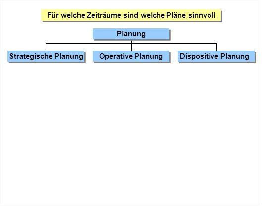 Für welche Zeiträume sind welche Pläne sinnvoll