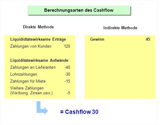 Berechnungsarten des Cashflow