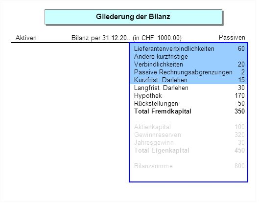Gliederung der Bilanz Aktiven. Bilanz per 31.12.20.. (in CHF 1000.00) Passiven. Lieferantenverbindlichkeiten 60.