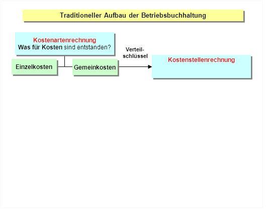 Traditioneller Aufbau der Betriebsbuchhaltung Kostenstellenrechnung