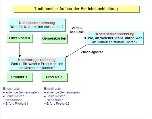 Traditioneller Aufbau der Betriebsbuchhaltung