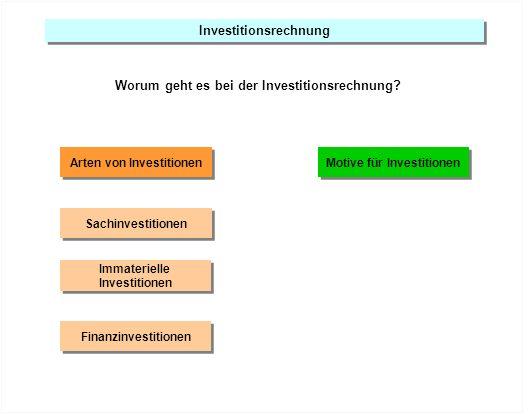 Investitionsrechnung Arten von Investitionen Motive für Investitionen
