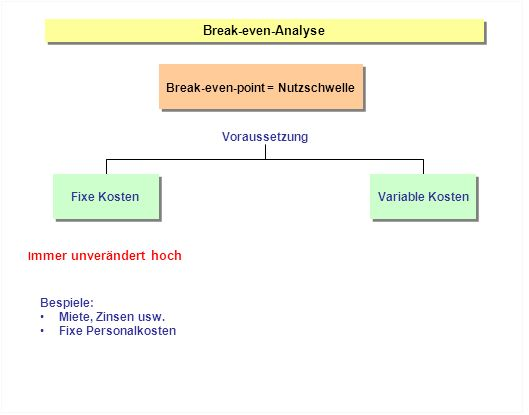 Break-even-point = Nutzschwelle