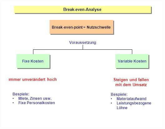 Break-even-point = Nutzschwelle Steigen und fallen mit dem Umsatz