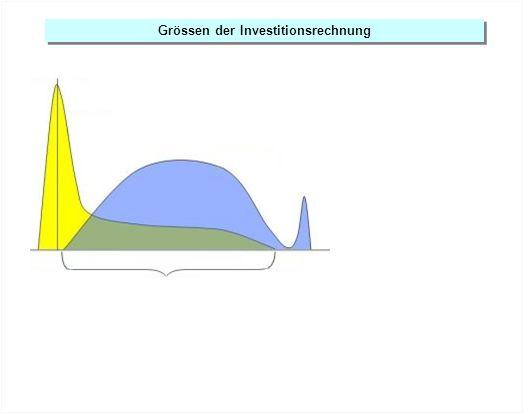 Grössen der Investitionsrechnung