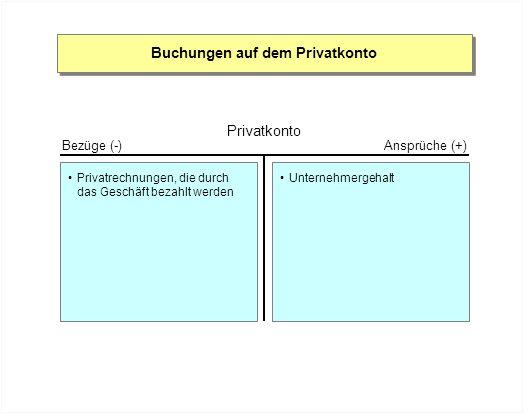 Buchungen auf dem Privatkonto