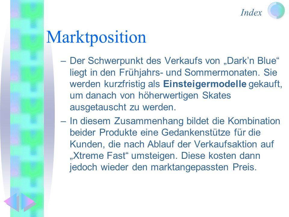 Marktposition