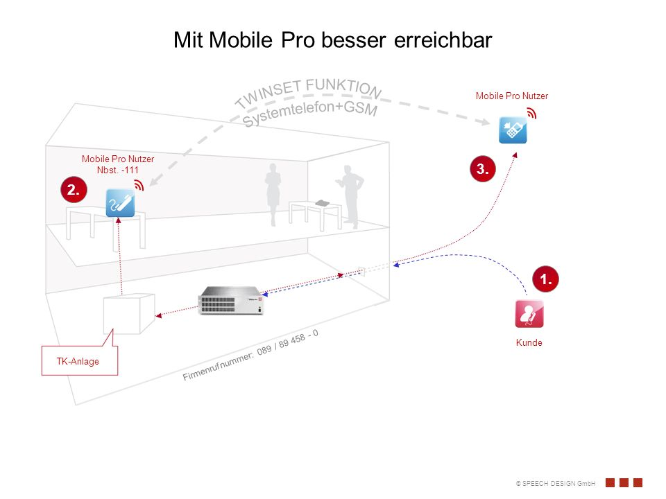 Mit Mobile Pro besser erreichbar
