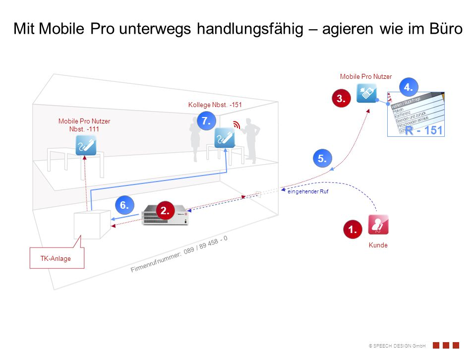 Mit Mobile Pro unterwegs handlungsfähig – agieren wie im Büro