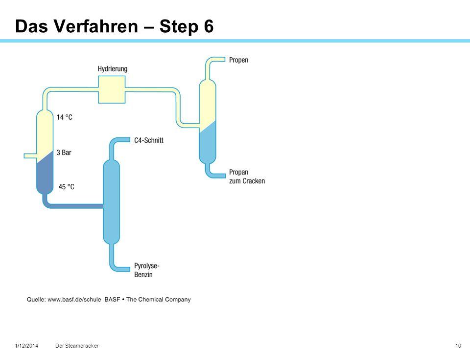 Das Verfahren – Step 6 Der Steamcracker 3/27/2017
