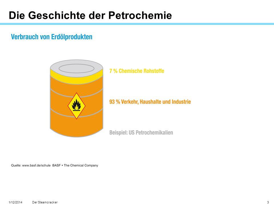Die Geschichte der Petrochemie