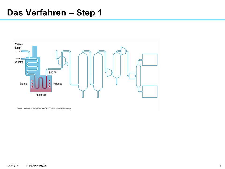 Das Verfahren – Step 1 Der Steamcracker 3/27/2017