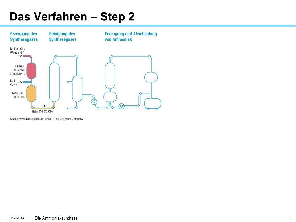 Das Verfahren – Step 2 INTERN - Ausdrucksstark präsentieren