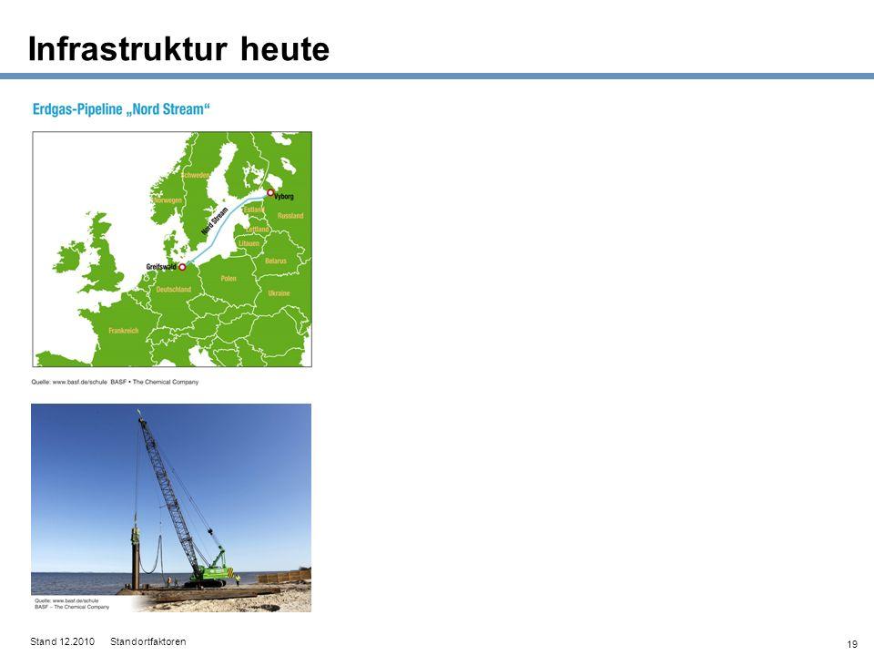 Infrastruktur heute Stand 12.2010 Standortfaktoren
