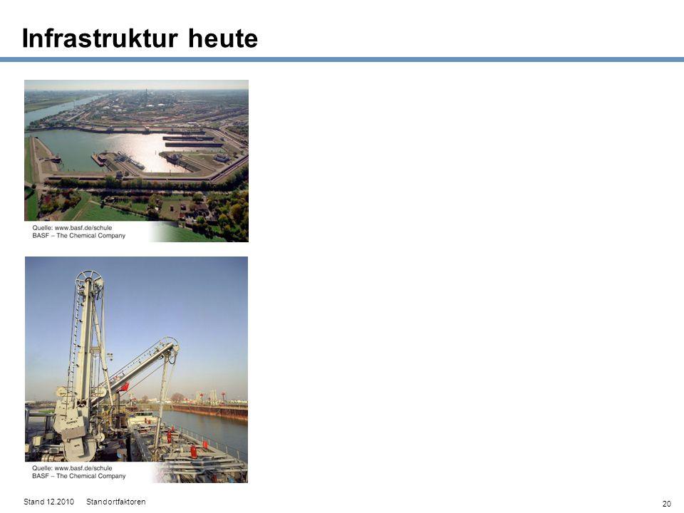 Infrastruktur heute Stand 12.2010 Standortfaktoren 20