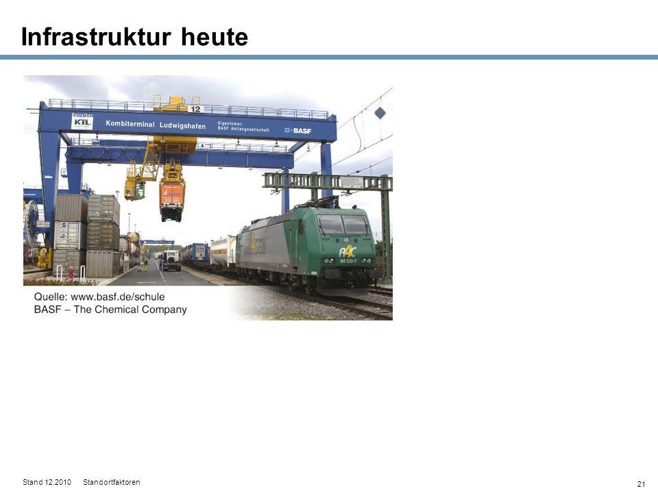 Infrastruktur heute Stand 12.2010 Standortfaktoren 21