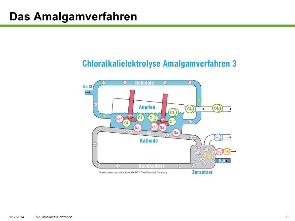 Das Amalgamverfahren 3/27/2017 Die Chloralkalielektrolyse