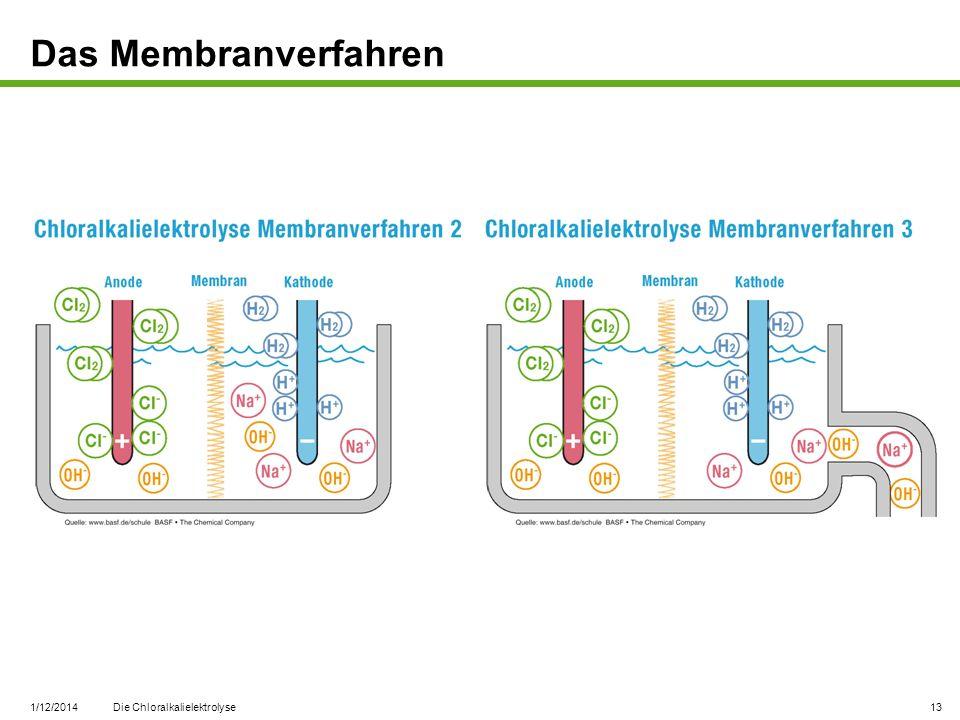 Das Membranverfahren 3/27/2017 Die Chloralkalielektrolyse
