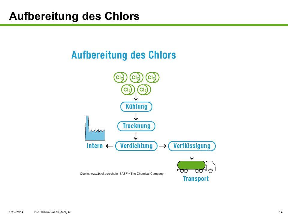 Aufbereitung des Chlors