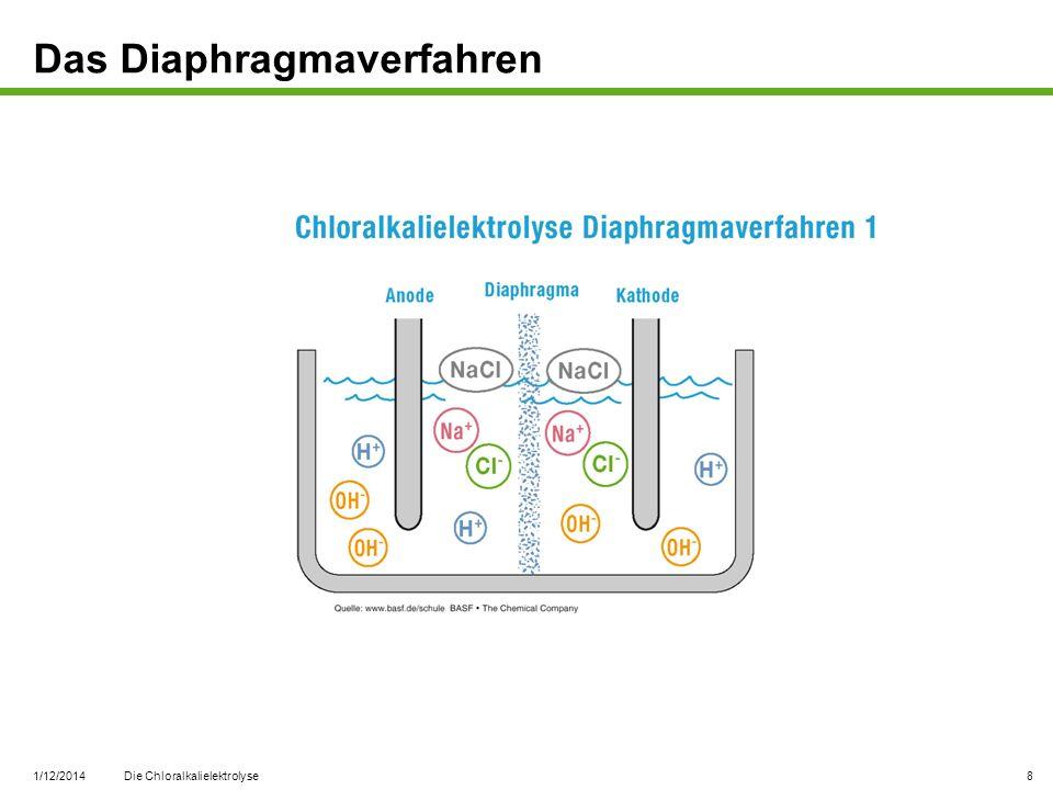 Das Diaphragmaverfahren