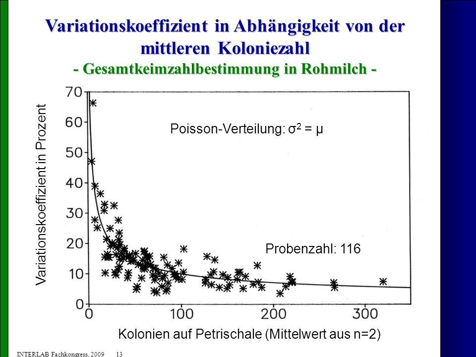 Variationskoeffizient in Abhängigkeit von der mittleren Koloniezahl - Gesamtkeimzahlbestimmung in Rohmilch -
