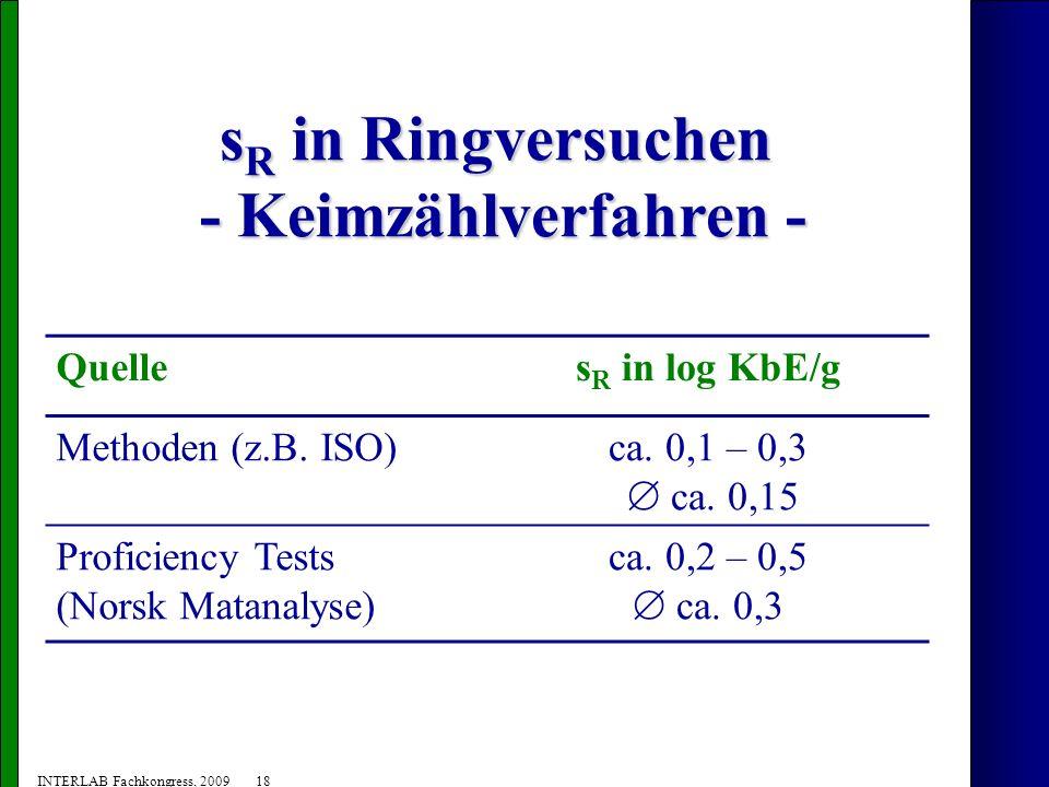 sR in Ringversuchen - Keimzählverfahren -