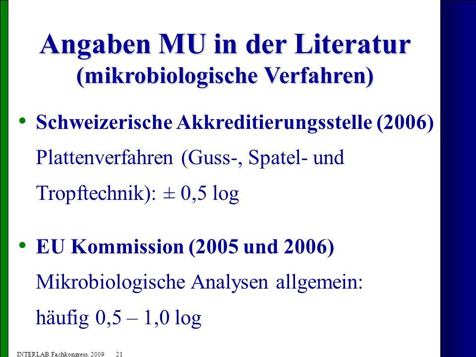 Angaben MU in der Literatur (mikrobiologische Verfahren)