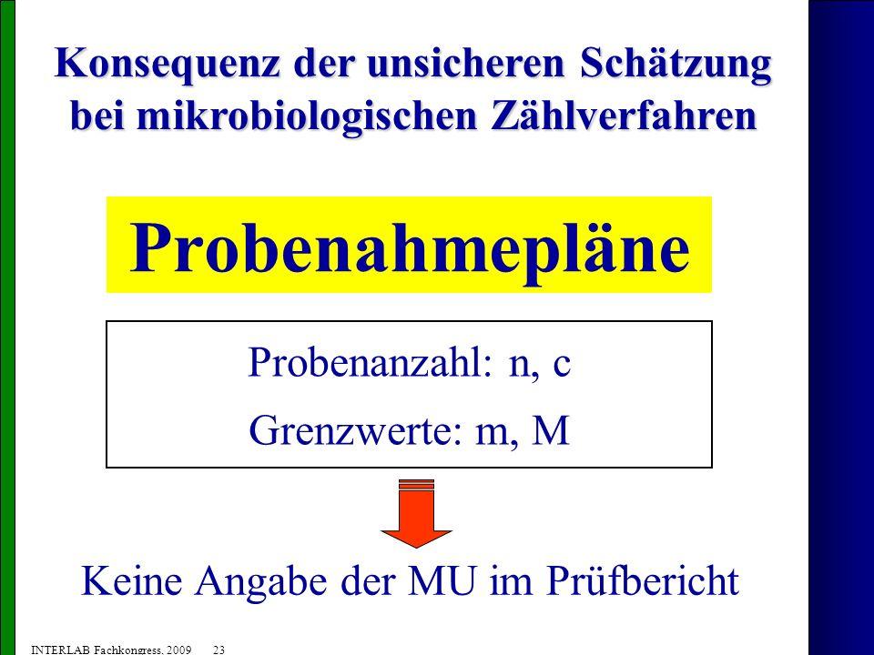 Konsequenz der unsicheren Schätzung bei mikrobiologischen Zählverfahren