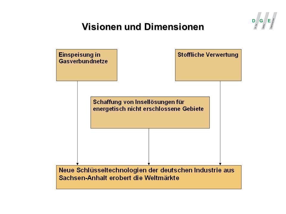 Visionen und Dimensionen