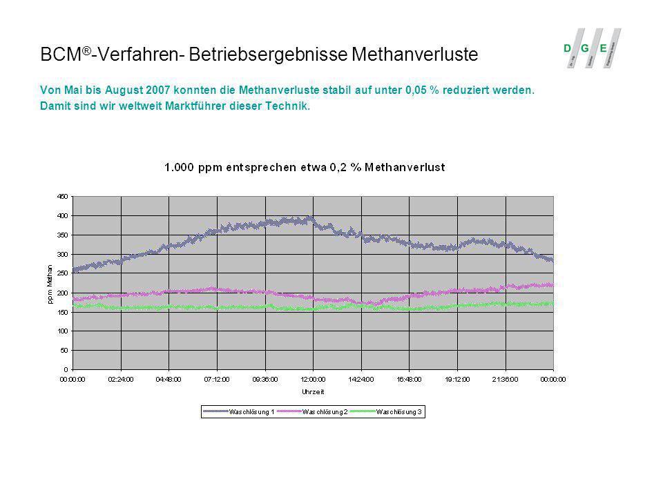 BCM®-Verfahren- Betriebsergebnisse Methanverluste