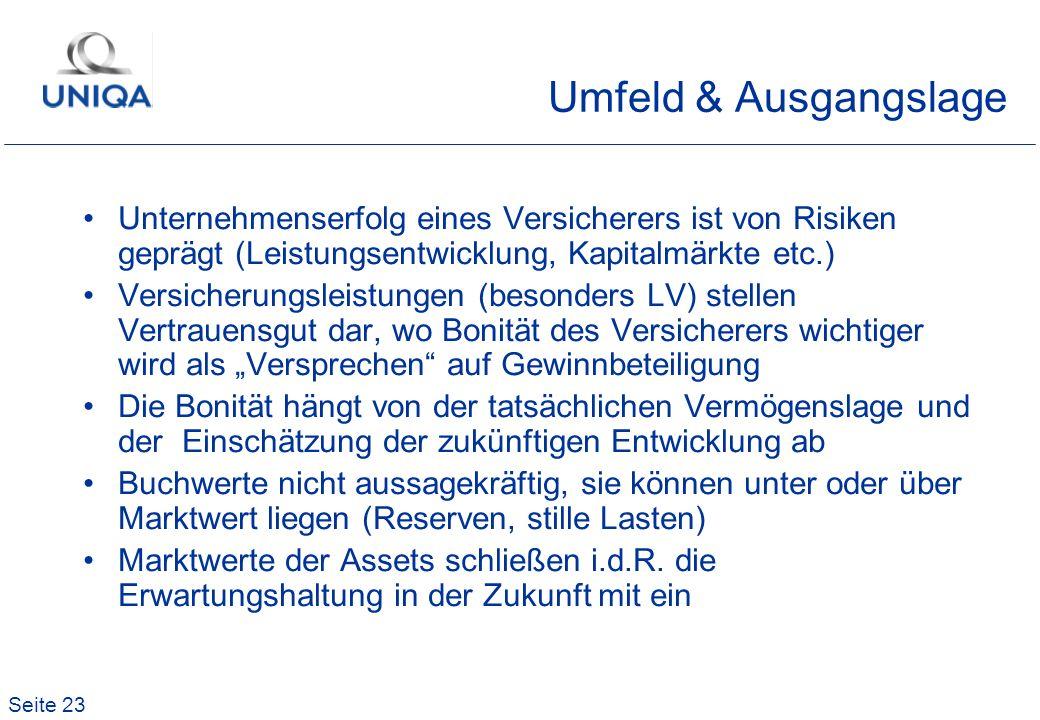 Umfeld & Ausgangslage Unternehmenserfolg eines Versicherers ist von Risiken geprägt (Leistungsentwicklung, Kapitalmärkte etc.)