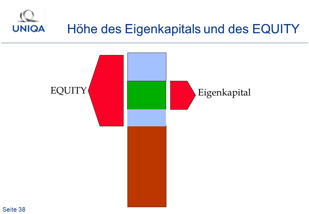 Höhe des Eigenkapitals und des EQUITY