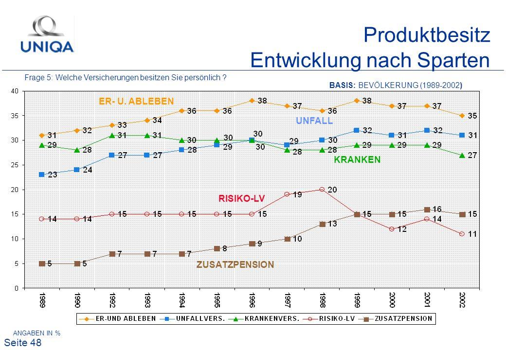 Produktbesitz Entwicklung nach Sparten