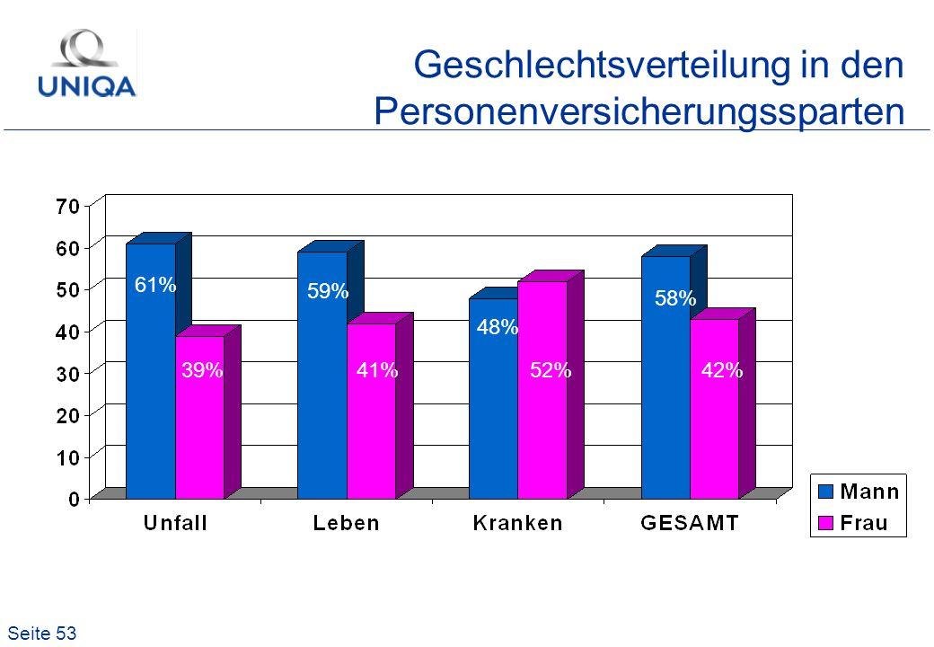 Geschlechtsverteilung in den Personenversicherungssparten