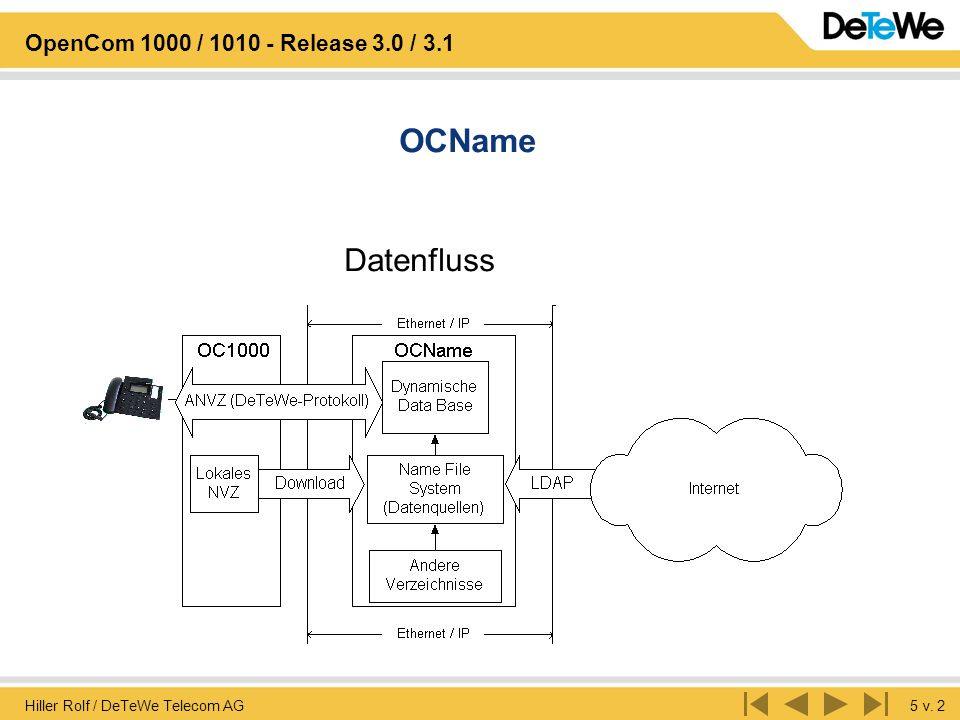 OCName Datenfluss