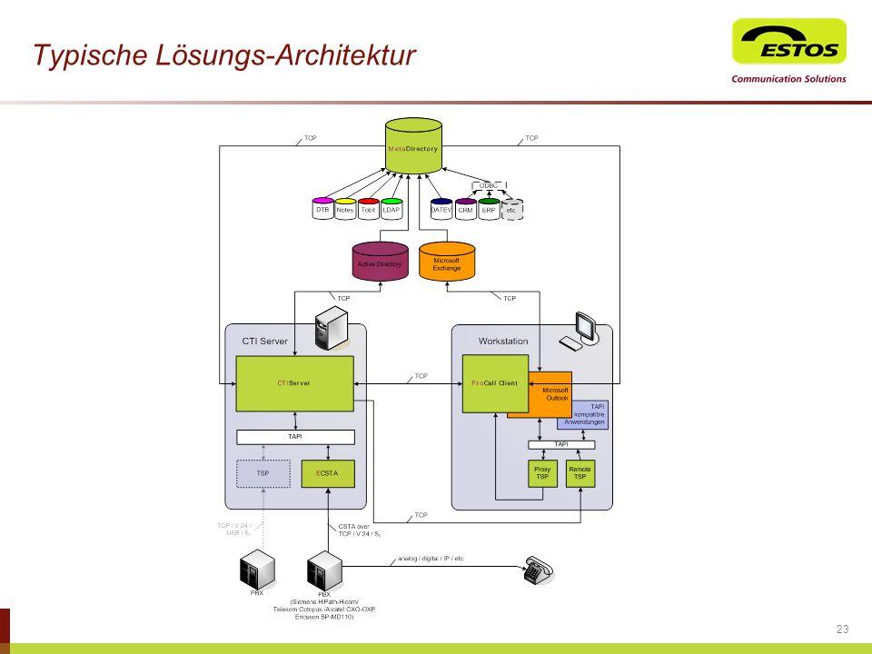Typische Lösungs-Architektur
