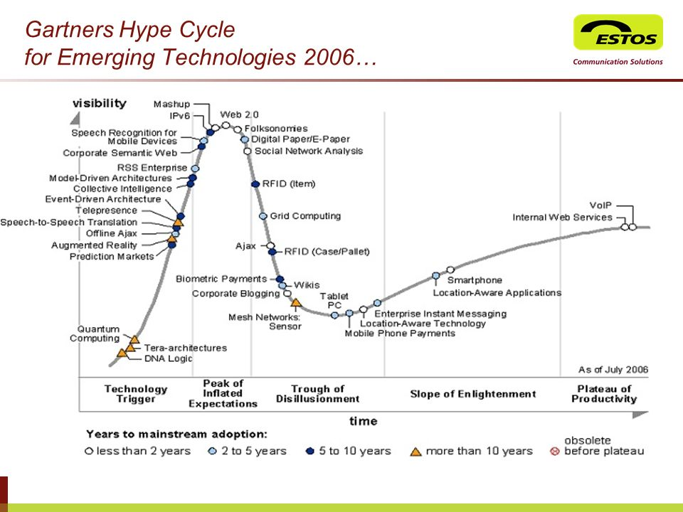 Gartners Hype Cycle for Emerging Technologies 2006…