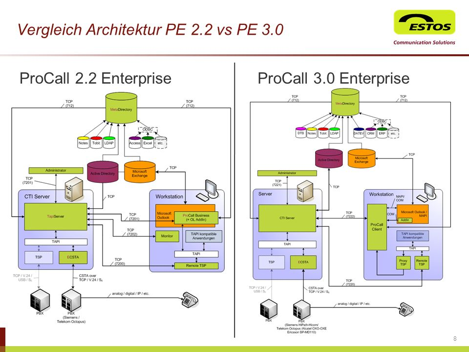 Vergleich Architektur PE 2.2 vs PE 3.0