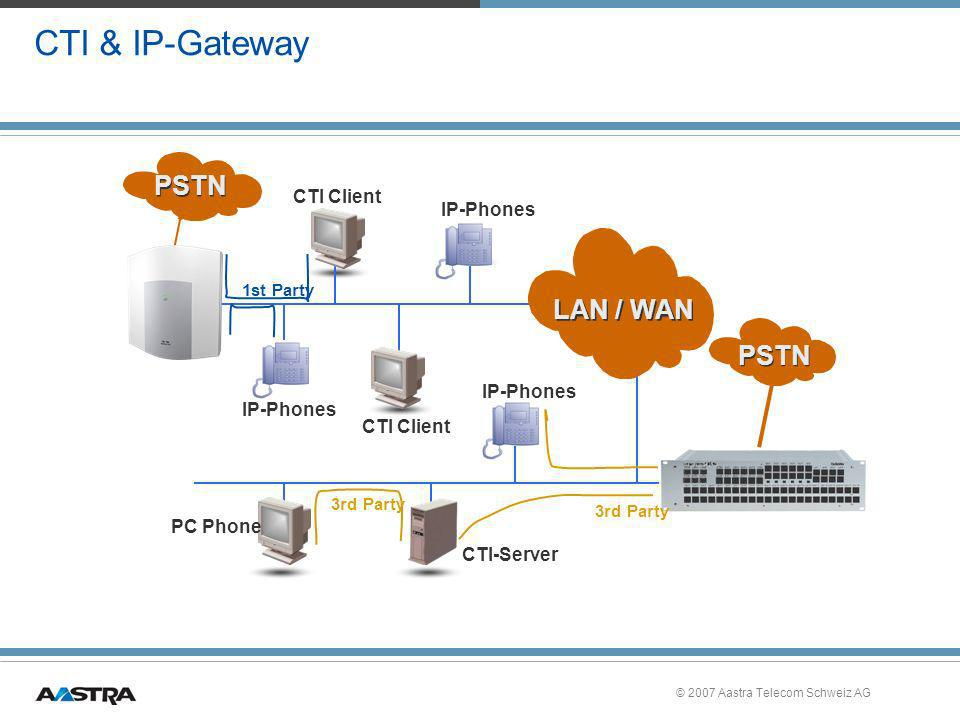 PSTN LAN / WAN PSTN CTI & IP-Gateway CTI Client IP-Phones IP-Phones