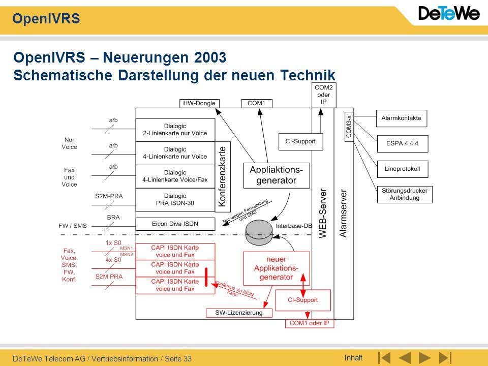 OpenIVRS – Neuerungen 2003 Schematische Darstellung der neuen Technik