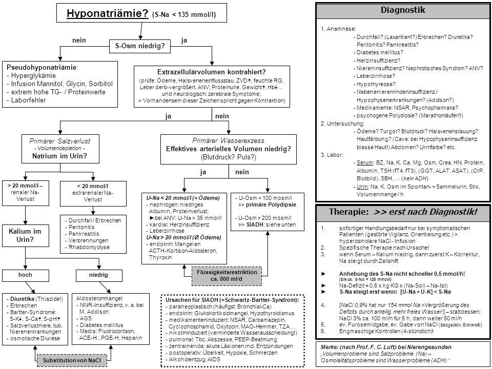 Hyponatriämie (S-Na < 135 mmol/l)