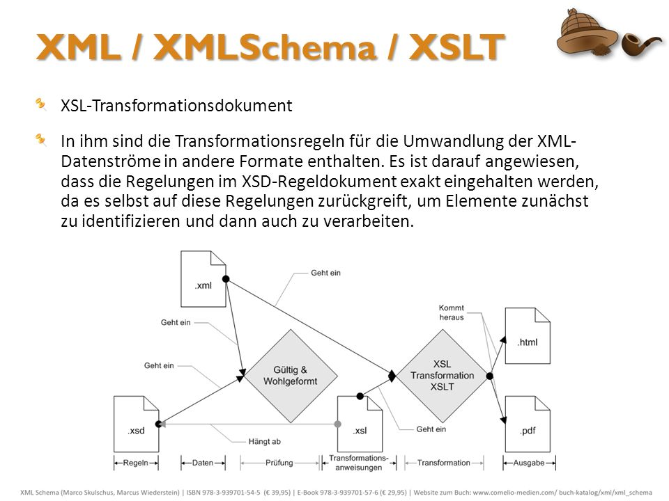 XML / XMLSchema / XSLT XSL-Transformationsdokument